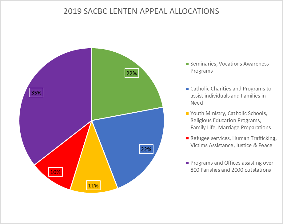 SACBC Lenten Appeal Presents Fund Allocations 2019 and send gratitude to contributors